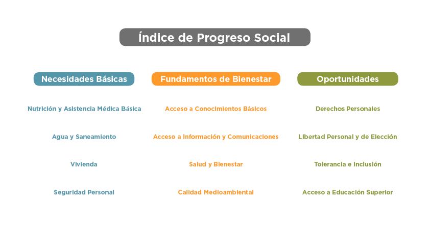 indice-de-progreso-social